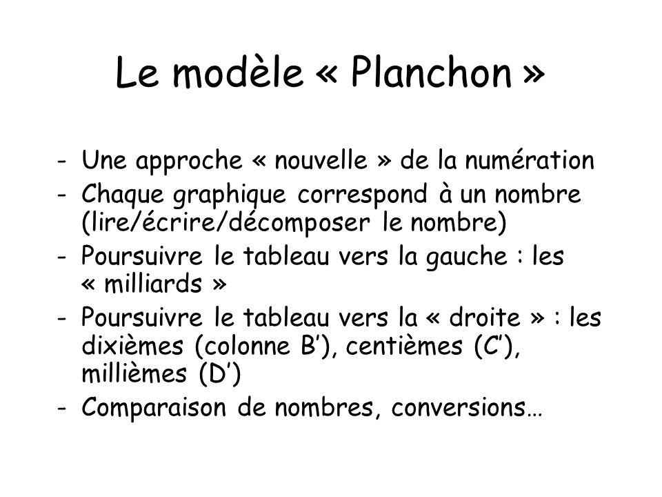 Le modèle « Planchon » -Une approche « nouvelle » de la numération -Chaque graphique correspond à un nombre (lire/écrire/décomposer le nombre) -Poursu