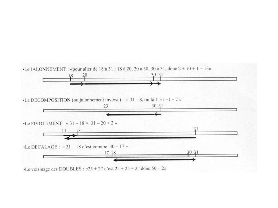 2) Calcul approché -situation sur une graduation : frises numériques affichées -Arrondir : trouver un nombre rond 123 + 732 .