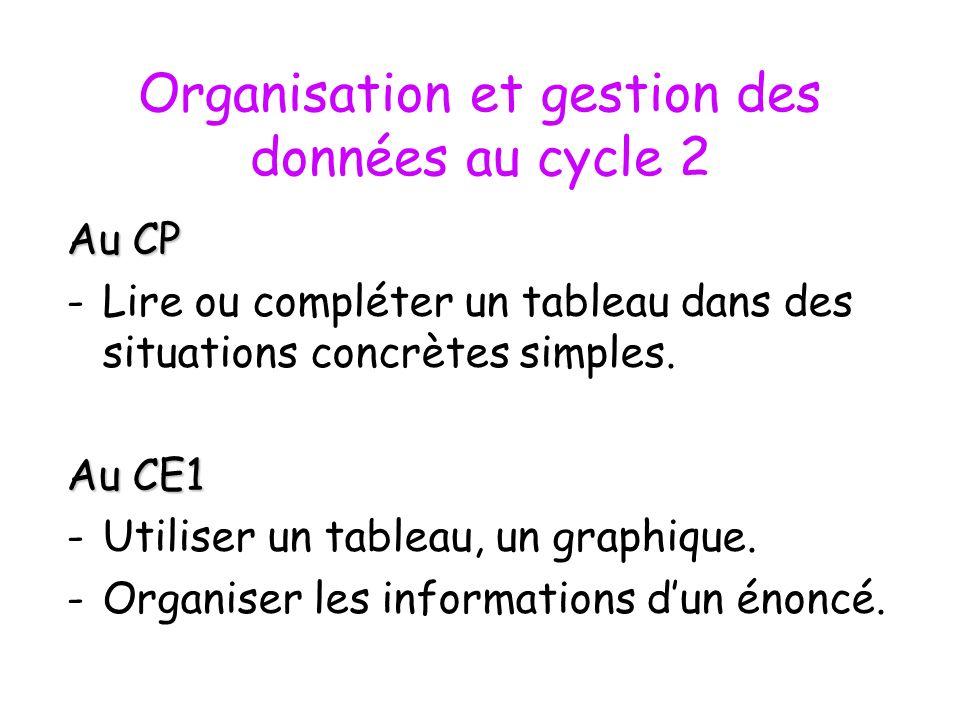 Organisation et gestion des données au cycle 2 Au CP -Lire ou compléter un tableau dans des situations concrètes simples. Au CE1 -Utiliser un tableau,