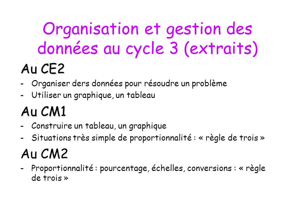 Organisation et gestion des données au cycle 3 (extraits) Au CE2 -Organiser ders données pour résoudre un problème -Utiliser un graphique, un tableau