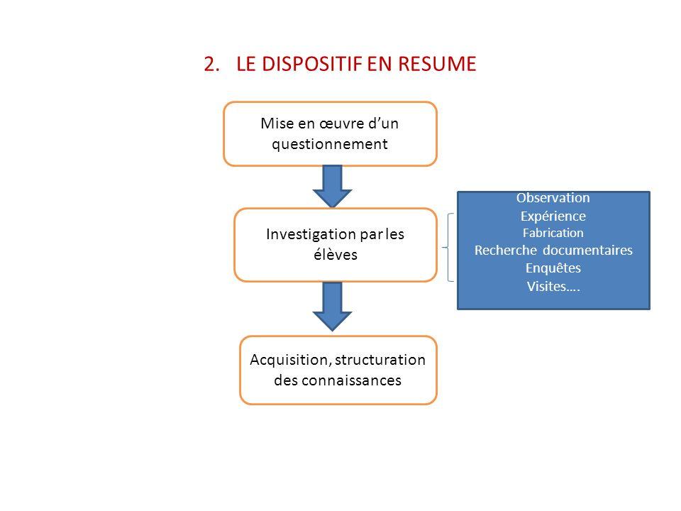 2. LE DISPOSITIF EN RESUME Mise en œuvre dun questionnement Investigation par les élèves Observation Expérience Fabrication Recherche documentaires En