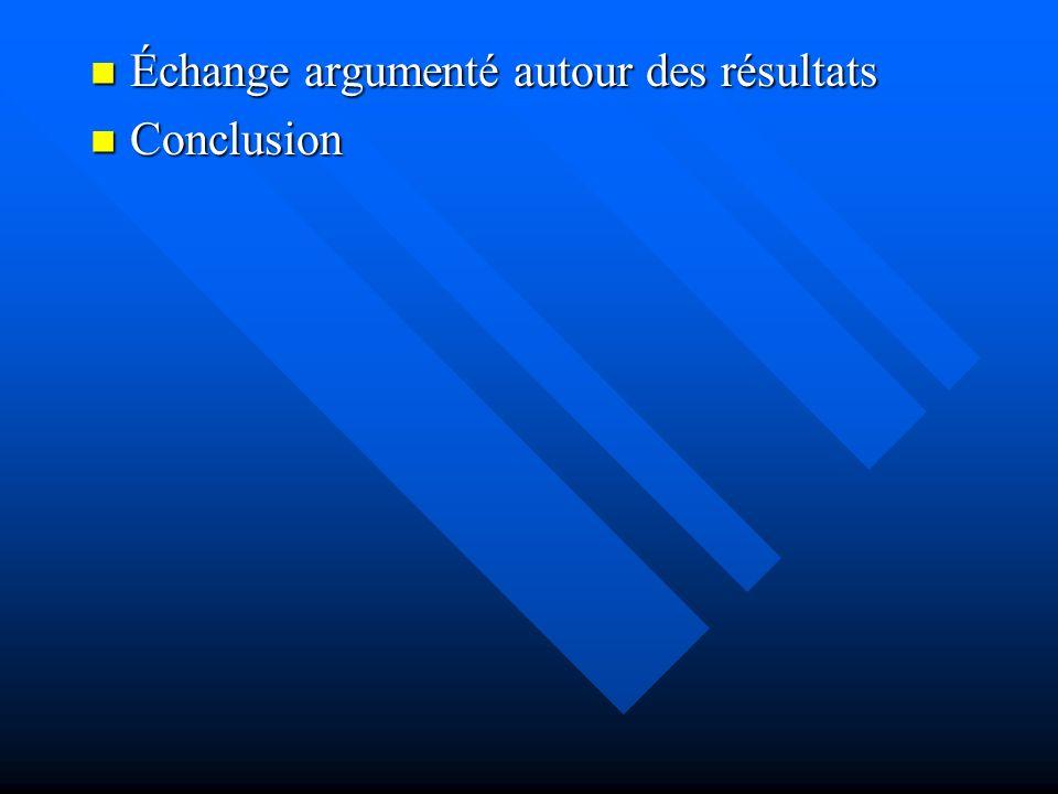 Échange argumenté autour des résultats Échange argumenté autour des résultats Conclusion Conclusion