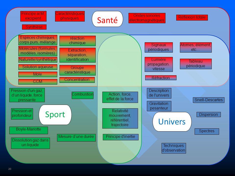 20 Santé Sport Univers Signaux périodiques Ondes sonores électromagnétiques Lumière propagation. vitesse Atomes, élément, etc … Espèces chimiques, cor