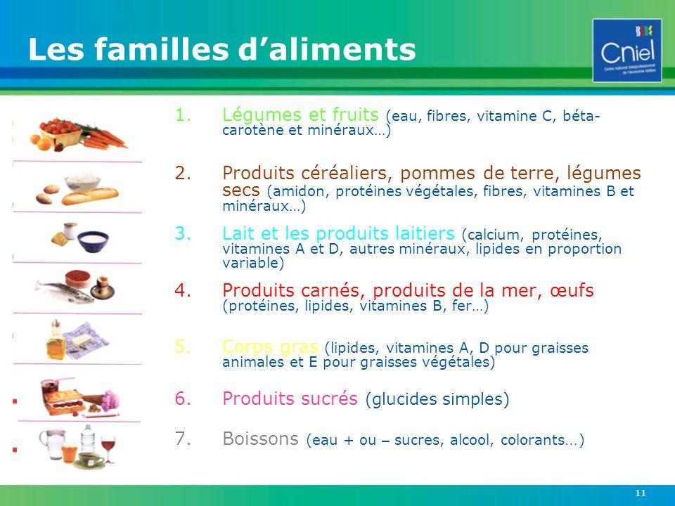 11 1.Légumes et fruits (eau, fibres, vitamine C, béta- carotène et minéraux…) 2.Produits céréaliers, pommes de terre, légumes secs (amidon, protéines
