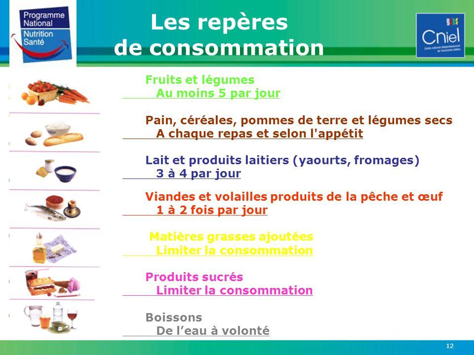 12 Fruits et légumes Au moins 5 par jour Pain, céréales, pommes de terre et légumes secs A chaque repas et selon l'appétit Lait et produits laitiers (