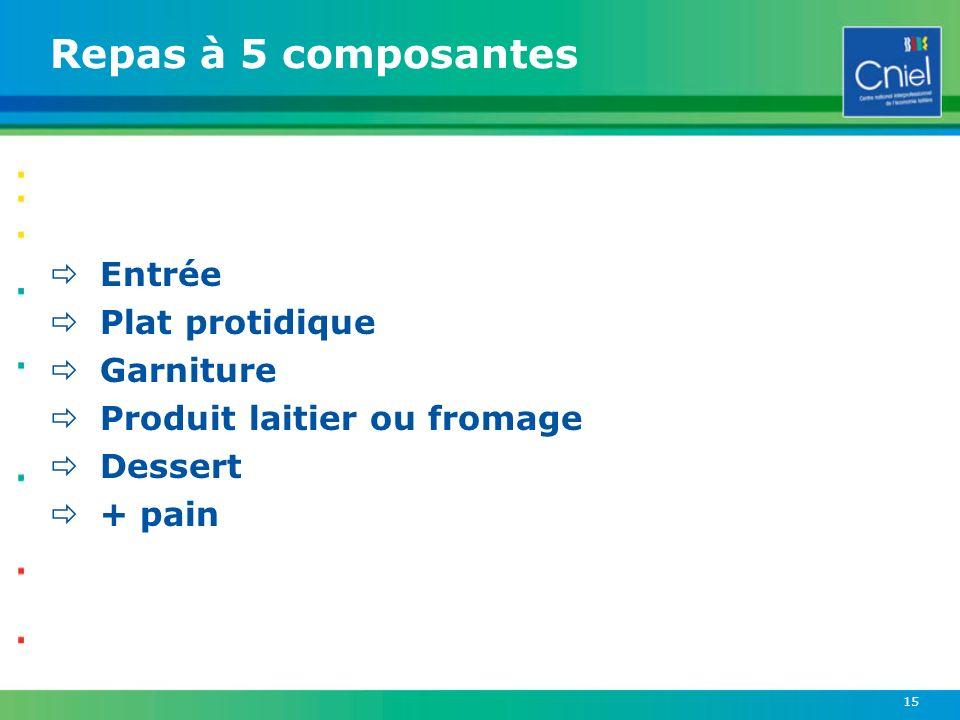 15 Repas à 5 composantes Entrée Plat protidique Garniture Produit laitier ou fromage Dessert + pain
