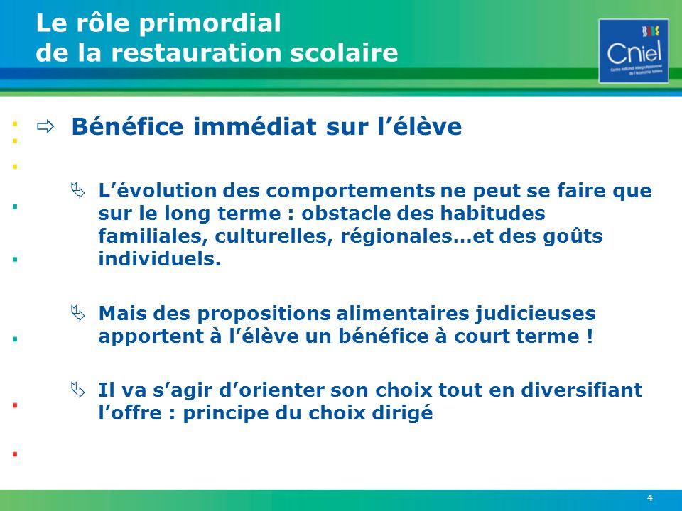 4 Le rôle primordial de la restauration scolaire Bénéfice immédiat sur lélève Lévolution des comportements ne peut se faire que sur le long terme : ob