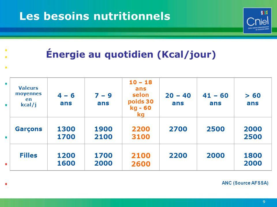 9 Valeurs moyennes en kcal/j 4 – 6 ans 7 – 9 ans 10 – 18 ans selon poids 30 kg - 60 kg 20 – 40 ans 41 – 60 ans > 60 ans Garçons 1300 1700 1900 2100 22