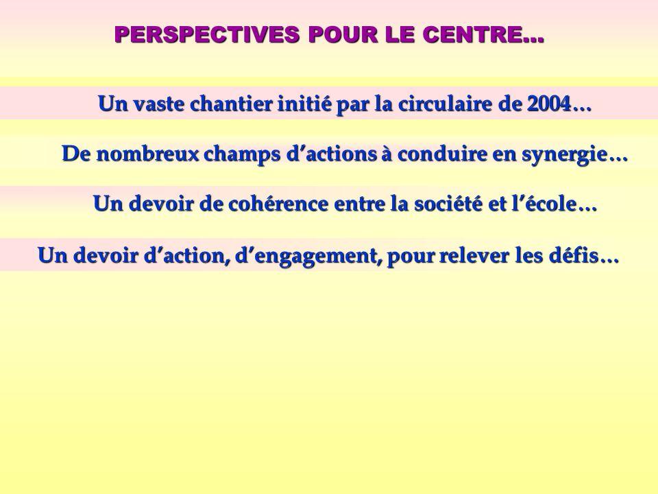PERSPECTIVES POUR LE CENTRE… Un vaste chantier initié par la circulaire de 2004… De nombreux champs dactions à conduire en synergie… Un devoir de cohé
