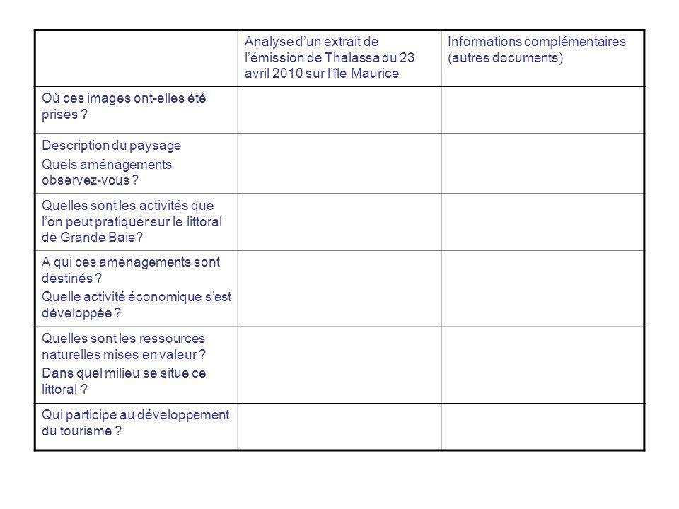 Analyse dun extrait de lémission de Thalassa du 23 avril 2010 sur lîle Maurice Informations complémentaires (autres documents) Où ces images ont-elles
