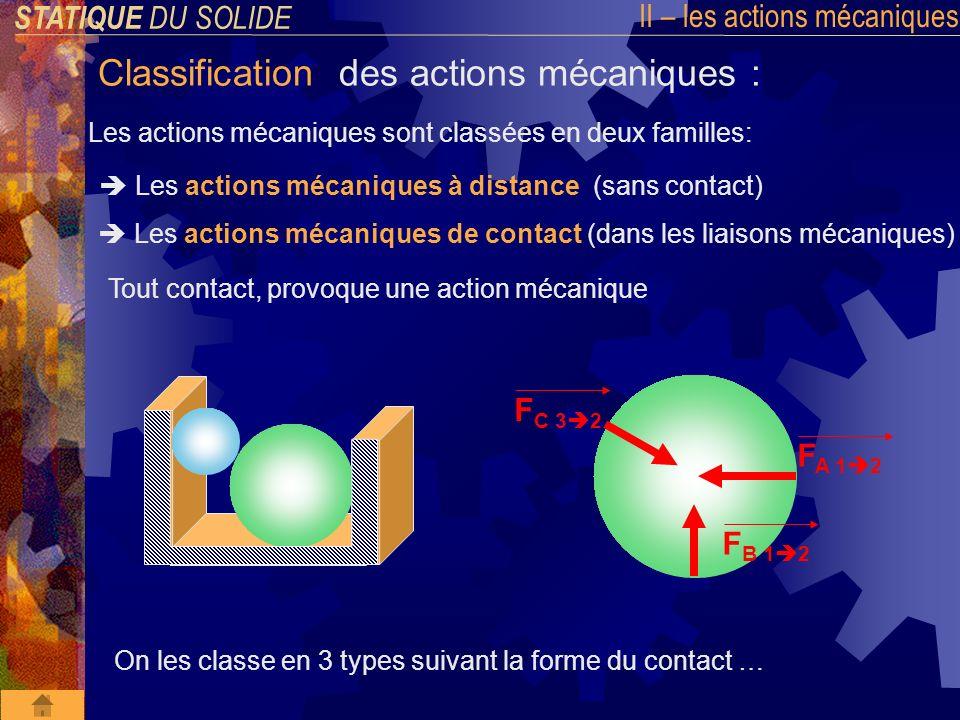 STATIQUE DU SOLIDE II – les actions mécaniques Classification des actions mécaniques : Les actions mécaniques sont classées en deux familles: Les actions mécaniques a distance (sans contact) Les actions mécaniques de contact (dans les liaisons mécaniques) ACTION PONCTUELLE Exemple : contact ponctuel (sphère/plan) entre la tige de vérin (2) et le levier (1) de la bride hydraulique.