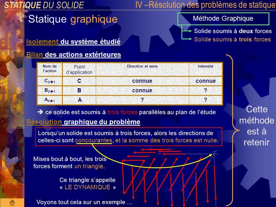 C A O STATIQUE DU SOLIDE IV –Résolution des problèmes de statique Statique graphique Méthode Graphique Solide soumis à deux forces Solide soumis à trois forces Isolement du système étudié : Exemple : bride mécanique A C O 3 p 6 4 2 1