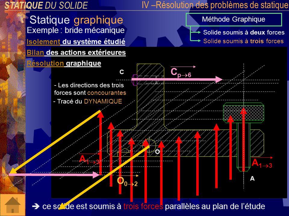 C A O STATIQUE DU SOLIDE IV –Résolution des problèmes de statique Statique graphique Méthode Graphique Solide soumis à deux forces Solide soumis à tro