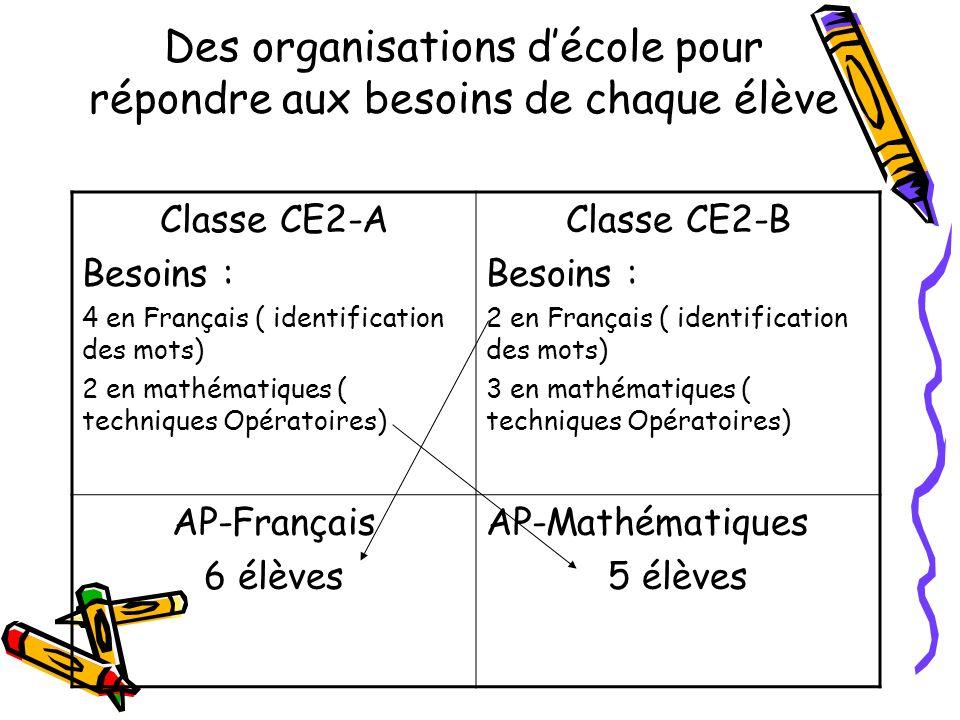 Des organisations décole pour répondre aux besoins de chaque élève Classe CE2-A Besoins : 4 en Français ( identification des mots) 2 en mathématiques ( techniques Opératoires) Classe CE2-B Besoins : 2 en Français ( identification des mots) 3 en mathématiques ( techniques Opératoires) AP-Français 6 élèves AP-Mathématiques 5 élèves