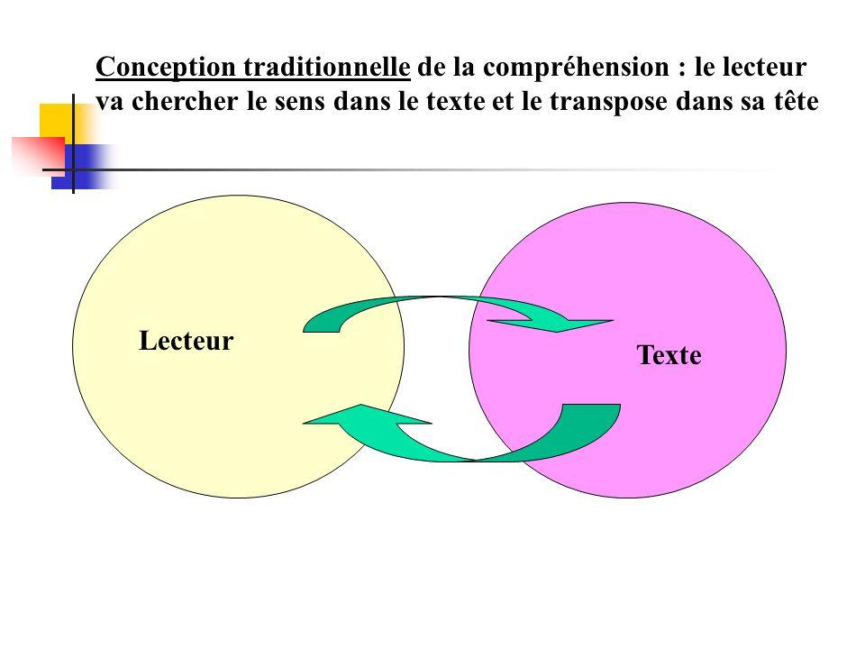 Conception traditionnelle de la compréhension : le lecteur va chercher le sens dans le texte et le transpose dans sa tête Lecteur Texte