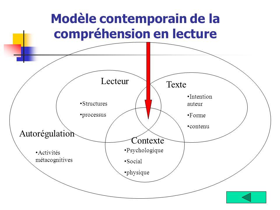 Modèle contemporain de la compréhension en lecture Lecteur Texte Contexte Structures processus Intention auteur Forme contenu Psychologique Social phy