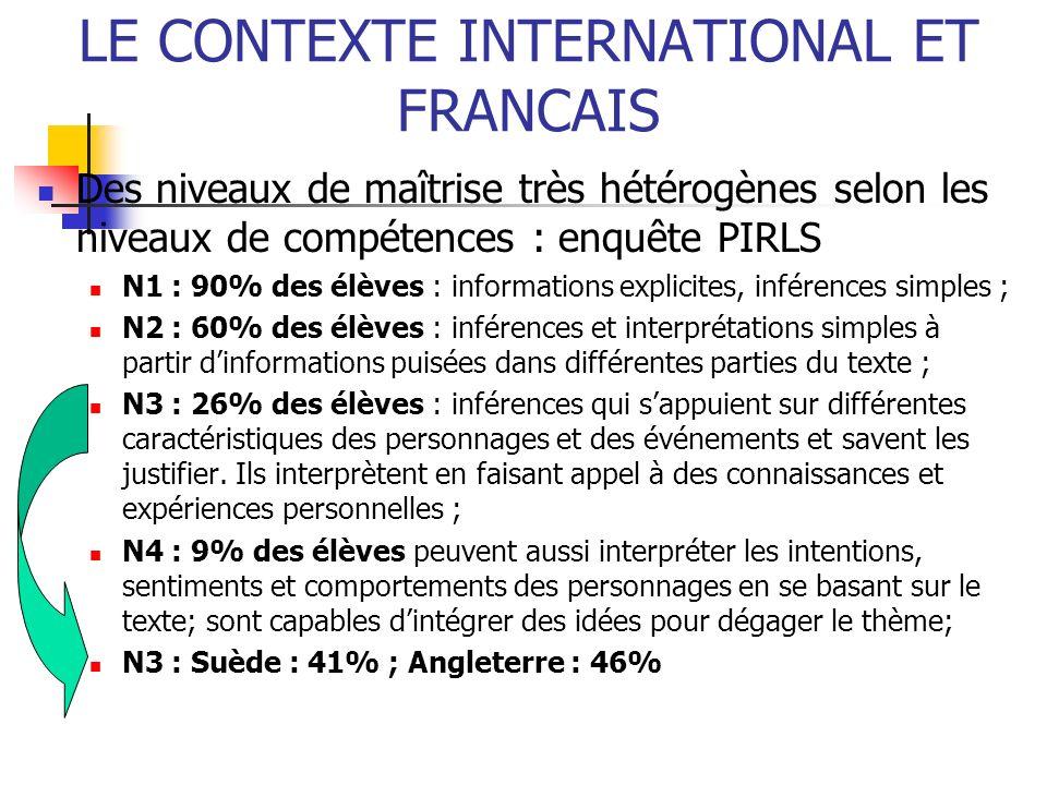 LE CONTEXTE INTERNATIONAL ET FRANCAIS Des niveaux de maîtrise très hétérogènes selon les niveaux de compétences : enquête PIRLS N1 : 90% des élèves :