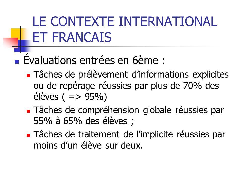 LE CONTEXTE INTERNATIONAL ET FRANCAIS Évaluations entrées en 6ème : Tâches de prélèvement dinformations explicites ou de repérage réussies par plus de