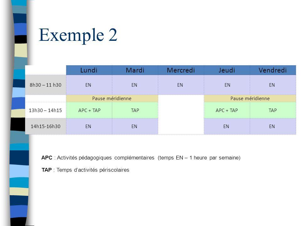 Exemple 2 LundiMardiMercrediJeudiVendredi 8h30 – 11 h30 EN Pause méridienne 13h30 – 14h15 APC + TAPTAPAPC + TAPTAP 14h15-16h30 EN APC : Activités péda