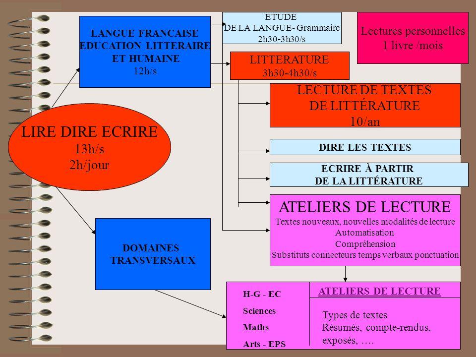 LIRE DIRE ECRIRE 13h/s 2h/jour LANGUE FRANCAISE EDUCATION LITTERAIRE ET HUMAINE 12h/s DOMAINES TRANSVERSAUX ETUDE DE LA LANGUE- Grammaire 2h30-3h30/s
