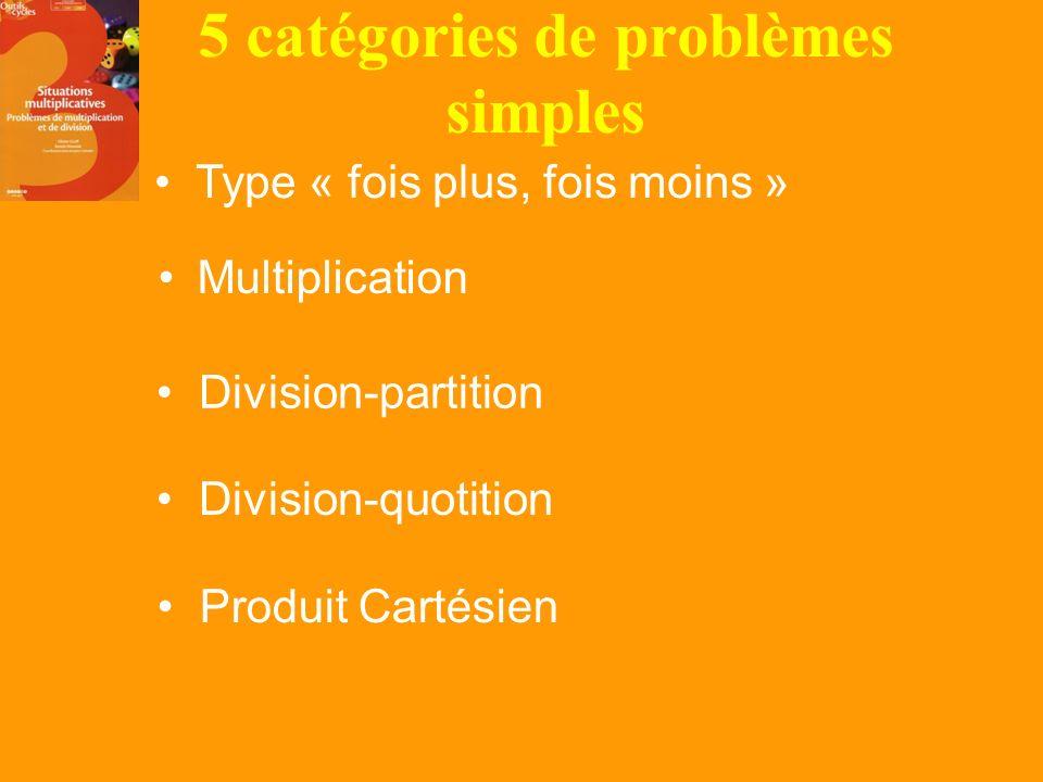 a. Les classes de problèmes : typologie daprès Vergnaud Présentation Réponse au QUIZZ Intérêt à travailler cette typologie