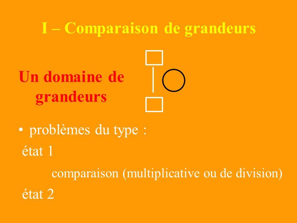 5 catégories de problèmes simples Multiplication Division-quotition Type « fois plus, fois moins » Produit Cartésien Division-partition