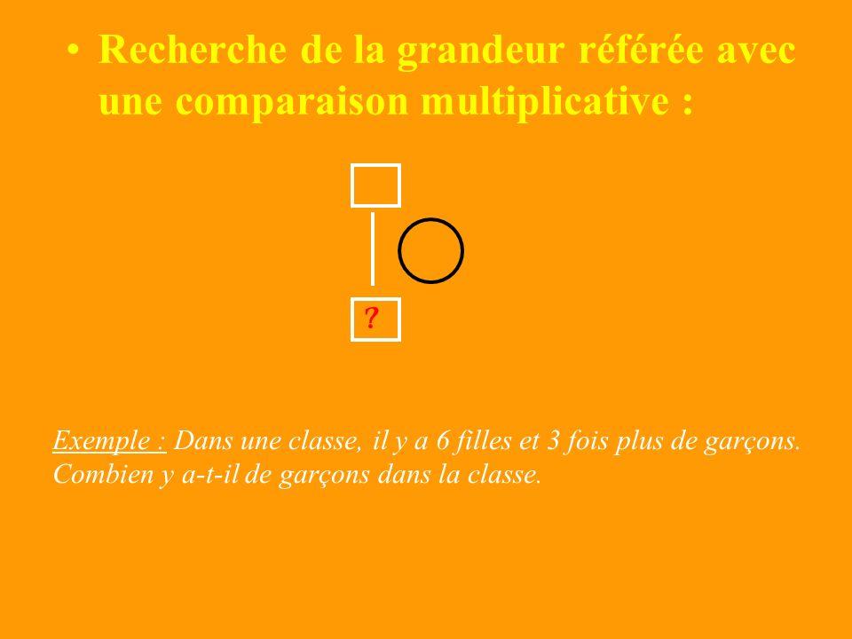 I – Comparaison de grandeurs problèmes du type : état 1 comparaison (multiplicative ou de division) état 2 Un domaine de grandeurs