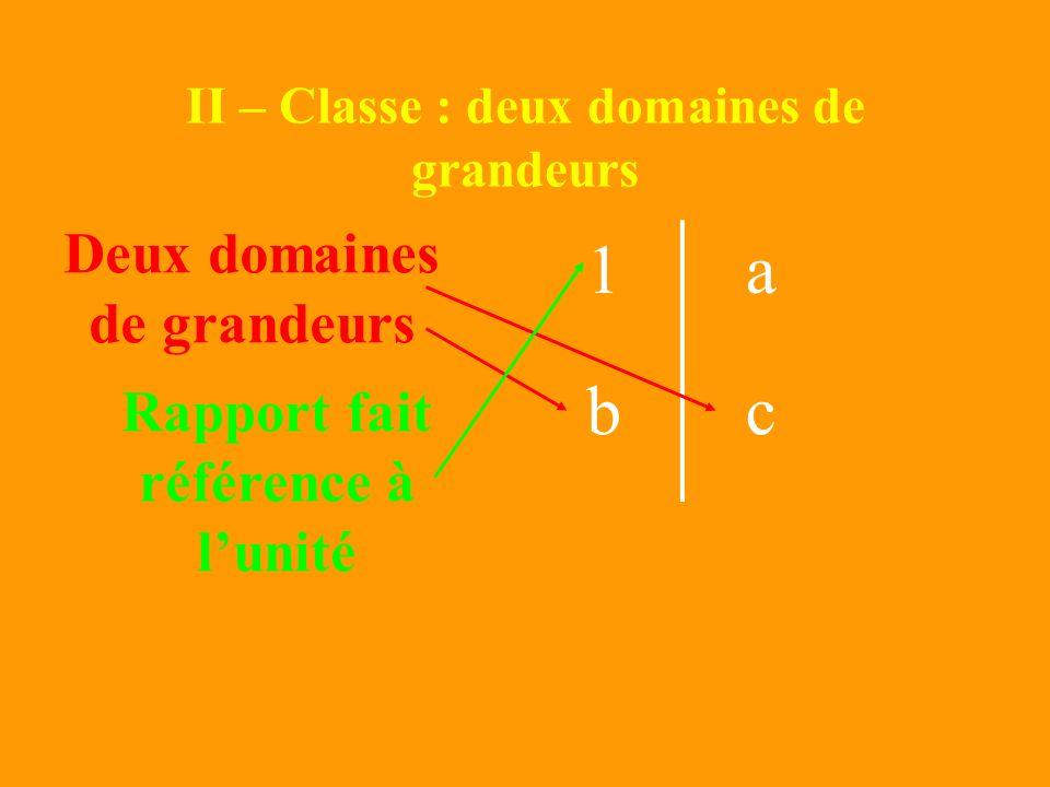 Recherche de la comparaison de division Exemple : Juliette a 72 billes avant de commencer la partie et Léo a 12 billes. Combien Léo en a-t-il de fois