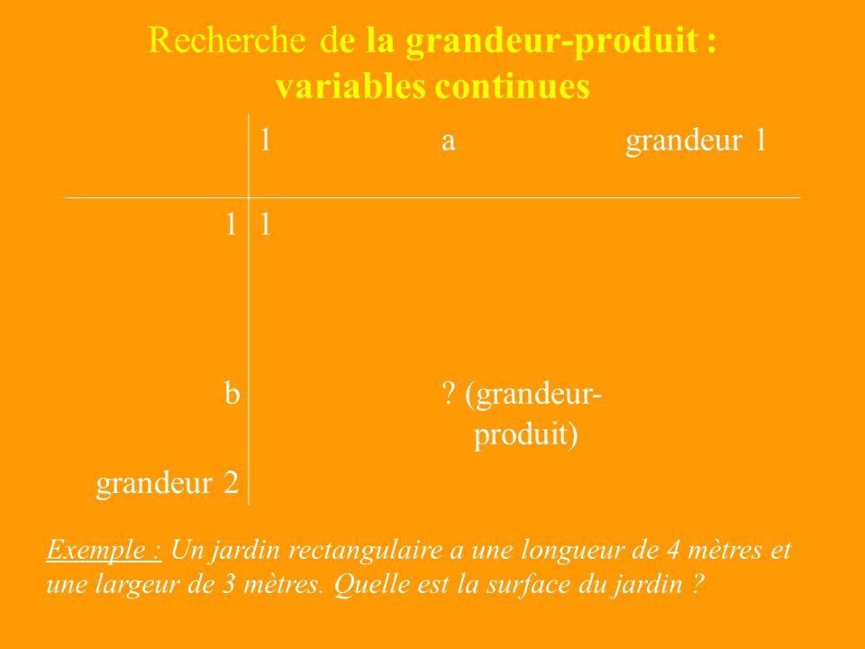 Recherche de la grandeur-produit : variables discrètes 1agrandeur 1 11 b? (grandeur- produit) grandeur 2 Exemple : 3 garçons et 4 filles vont danser.