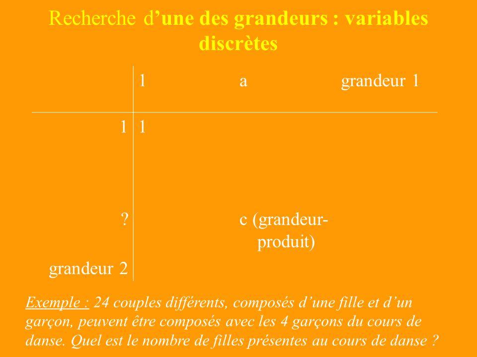 Recherche de la grandeur-produit : variables continues 1agrandeur 1 11 b? (grandeur- produit) grandeur 2 Exemple : Un jardin rectangulaire a une longu