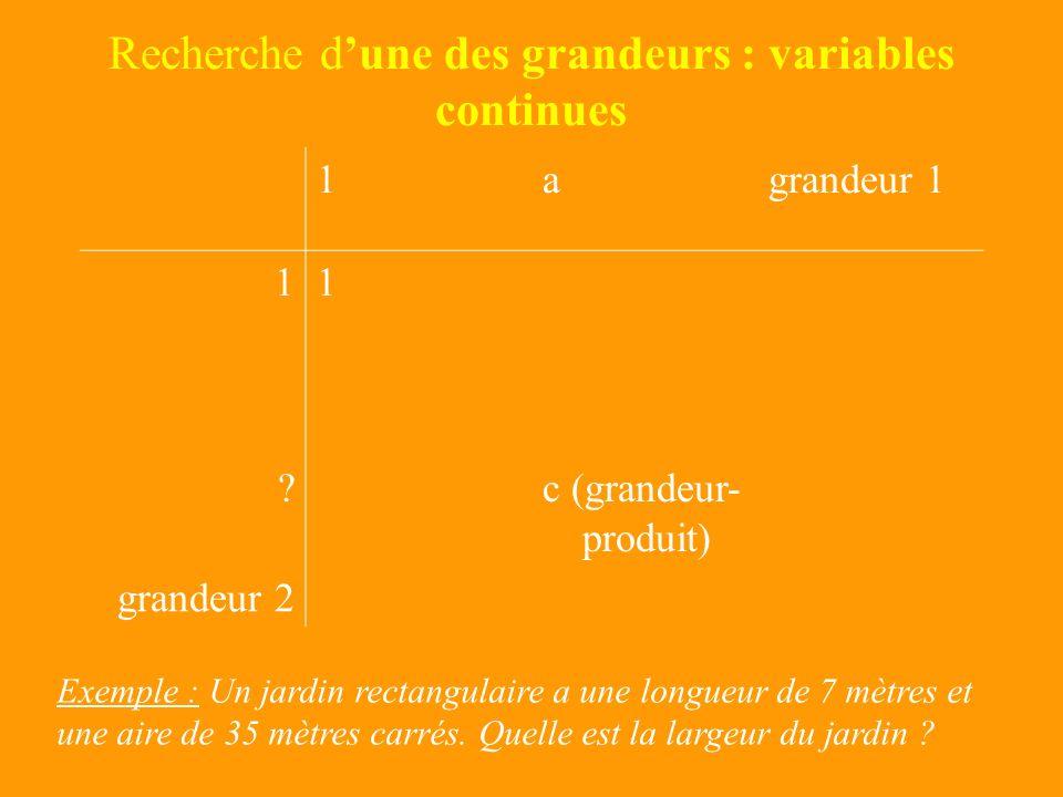 Recherche dune des grandeurs : variables discrètes 1agrandeur 1 11 ?c (grandeur- produit) grandeur 2 Exemple : 24 couples différents, composés dune fi