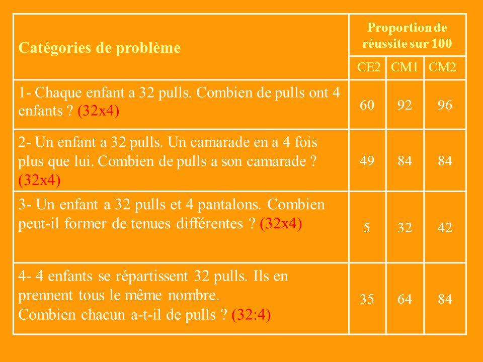 Catégories de problème Proportion de réussite sur 100 CE2CM1CM2 1- Chaque enfant a 32 pulls.
