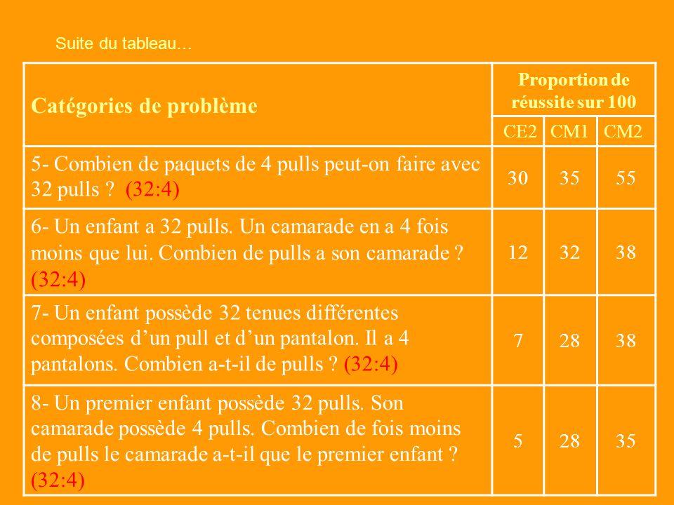 Catégories de problème Proportion de réussite sur 100 CE2CM1CM2 1- Chaque enfant a 32 pulls. Combien de pulls ont 4 enfants ? (32x4) 609296 2- Un enfa