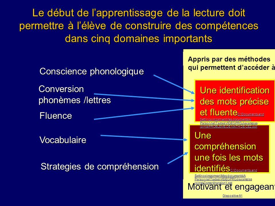 Motivant et engageant Diapositive 81 Diapositive 81 Appris par des méthodes qui permettent daccéder à Le début de lapprentissage de la lecture doit pe