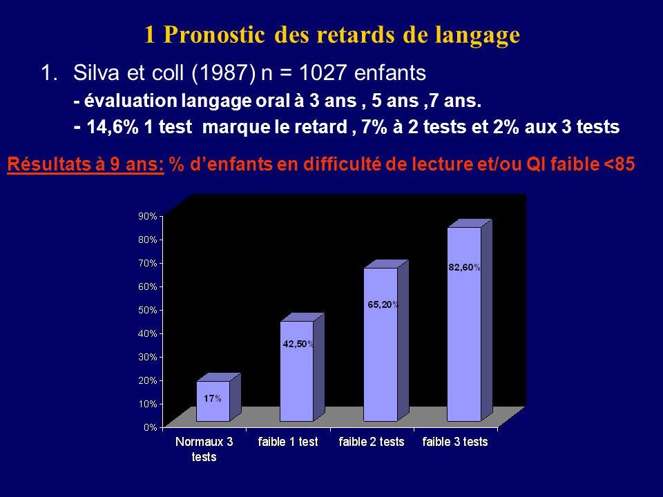 1 Pronostic des retards de langage 1.Silva et coll (1987) n = 1027 enfants - évaluation langage oral à 3 ans, 5 ans,7 ans. - 14,6% 1 test marque le re