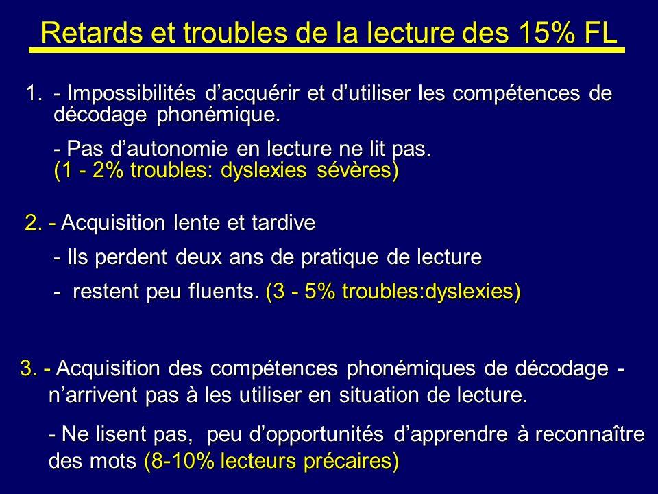 Retards et troubles de la lecture des 15% FL 1.- Impossibilités dacquérir et dutiliser les compétences de décodage phonémique. - Pas dautonomie en lec