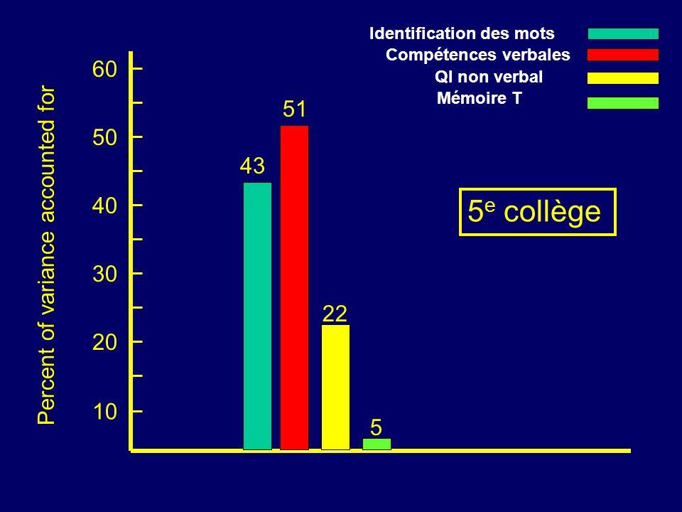 10 20 30 40 Percent of variance accounted for 50 60 43 51 22 5 5 e collège Identification des mots Compétences verbales QI non verbal Mémoire T