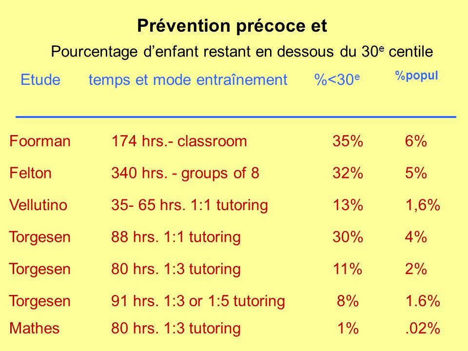 Prévention précoce et Etude temps et mode entraînement %<30 e %popul Foorman 174 hrs.- classroom35% 6% Felton 340 hrs. - groups of 832% 5% Vellutino 3