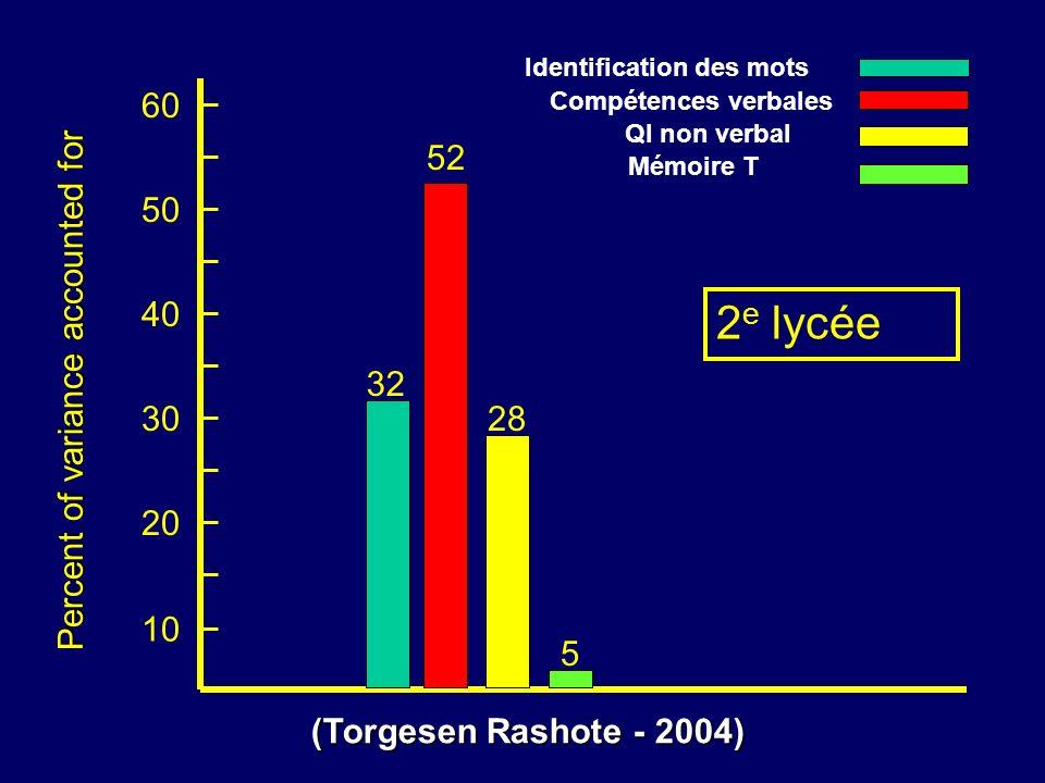 10 20 30 40 Percent of variance accounted for 50 60 32 52 28 5 2 e lycée Identification des mots Compétences verbales QI non verbal Mémoire T (Torgese