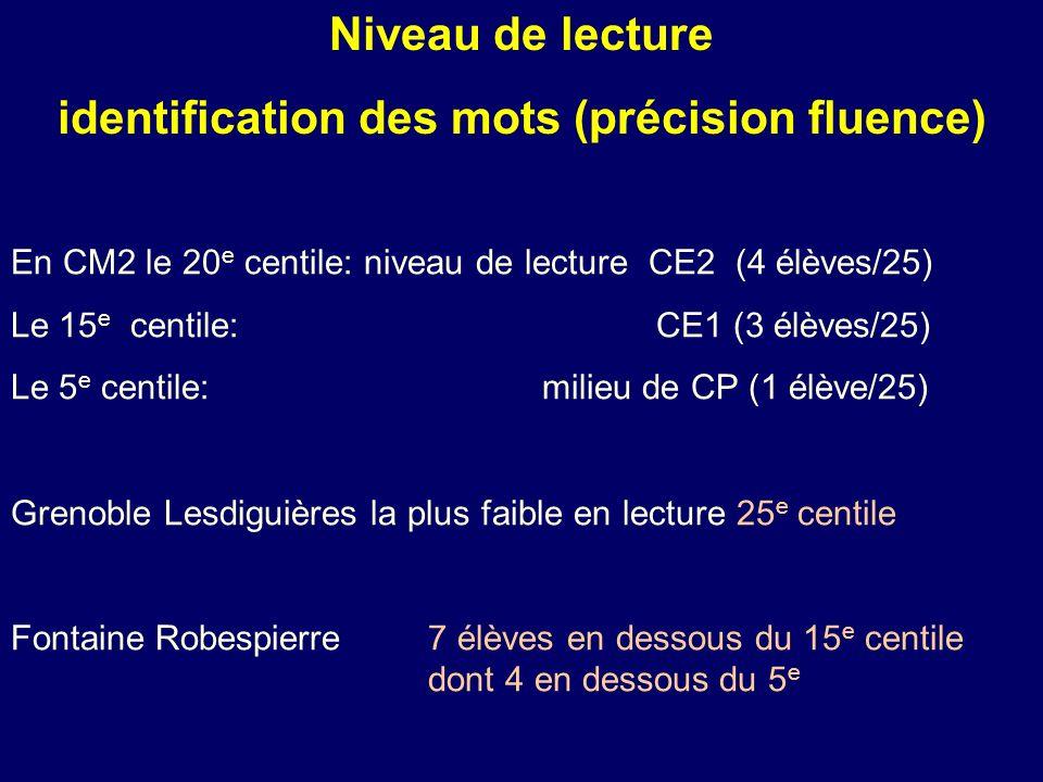 En CM2 le 20 e centile: niveau de lecture CE2 (4 élèves/25) Le 15 e centile: CE1 (3 élèves/25) Le 5 e centile: milieu de CP (1 élève/25) Grenoble Lesd
