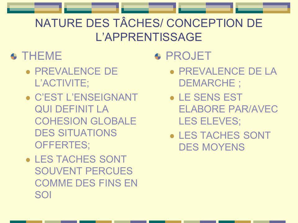NATURE DES TÂCHES/ CONCEPTION DE LAPPRENTISSAGE THEME PREVALENCE DE LACTIVITE; CEST LENSEIGNANT QUI DEFINIT LA COHESION GLOBALE DES SITUATIONS OFFERTE
