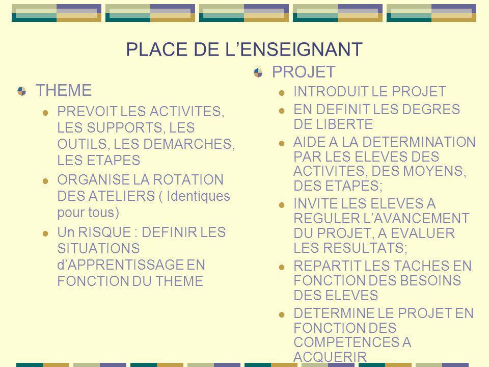 PLACE DE LENSEIGNANT THEME PREVOIT LES ACTIVITES, LES SUPPORTS, LES OUTILS, LES DEMARCHES, LES ETAPES ORGANISE LA ROTATION DES ATELIERS ( Identiques p