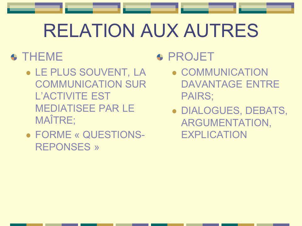 RELATION AUX AUTRES THEME LE PLUS SOUVENT, LA COMMUNICATION SUR LACTIVITE EST MEDIATISEE PAR LE MAÎTRE; FORME « QUESTIONS- REPONSES » PROJET COMMUNICA