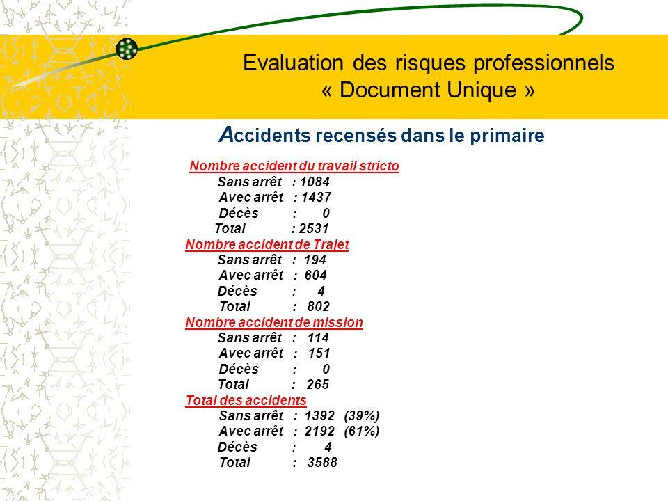 Evaluation des risques professionnels « Document Unique » A ccidents recensés dans le primaire Nombre accident du travail stricto Sans arrêt : 1084 Av