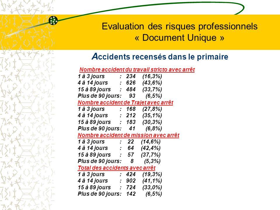 Evaluation des risques professionnels « Document Unique » A ccidents recensés dans le primaire Nombre accident du travail stricto avec arrêt 1 à 3 jou