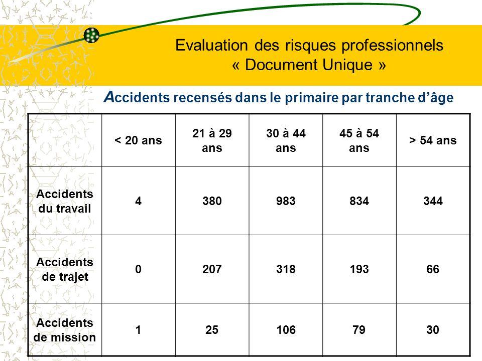 Evaluation des risques professionnels « Document Unique » A ccidents recensés dans le primaire par tranche dâge < 20 ans 21 à 29 ans 30 à 44 ans 45 à