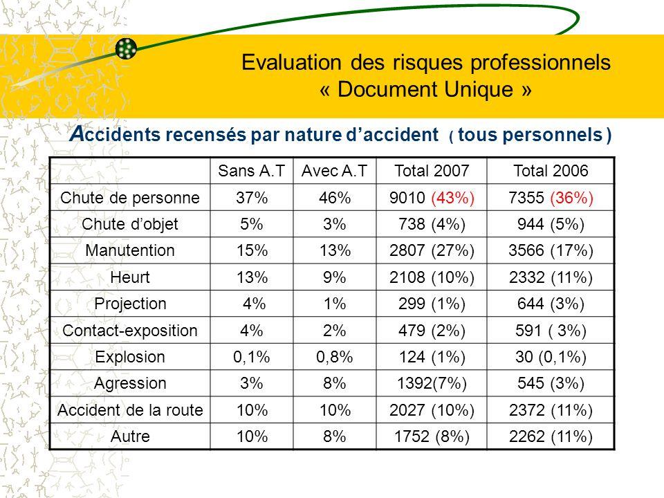 Evaluation des risques professionnels « Document Unique » A ccidents recensés par nature daccident ( tous personnels ) Sans A.TAvec A.TTotal 2007Total