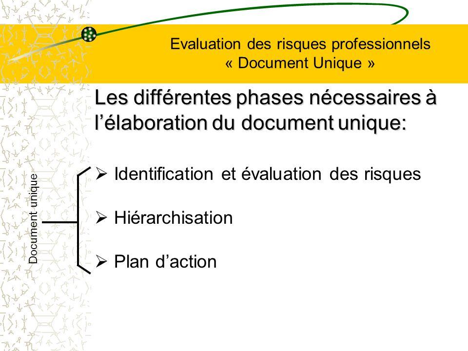 Evaluation des risques professionnels « Document Unique » Identification et évaluation des risques Hiérarchisation Plan daction Les différentes phases