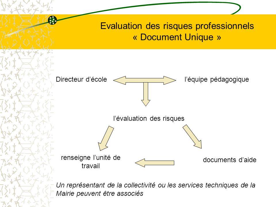 Evaluation des risques professionnels « Document Unique » renseigne lunité de travail documents daide Directeur décoleléquipe pédagogique lévaluation