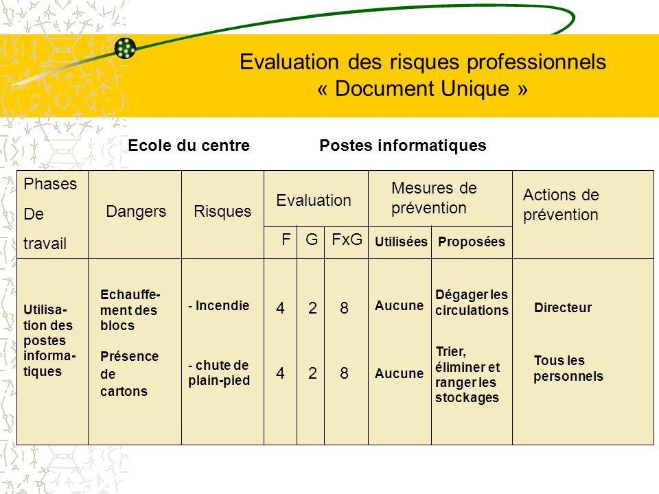 Evaluation des risques professionnels « Document Unique » Phases De travail Utilisa- tion des postes informa- tiques DangersRisques - Incendie - chute